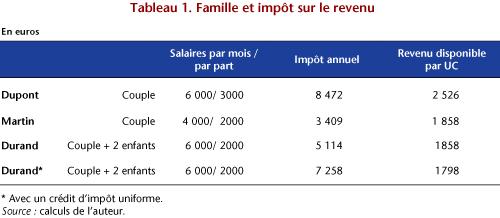 Pour Defendre Le Quotient Familial Ofce Le Blog