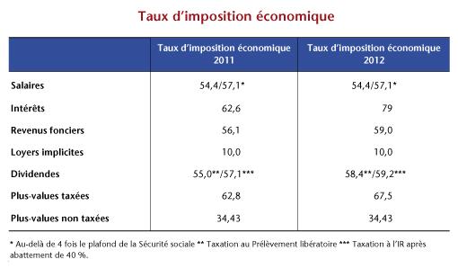 De l 39 imposition des revenus et du capital des m nages - Plafond non utilise pour les revenus de 2012 ...