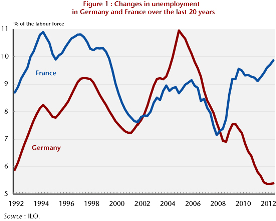 Higher Unemployment In France Greater Poverty In Germany Ofce Le Blog