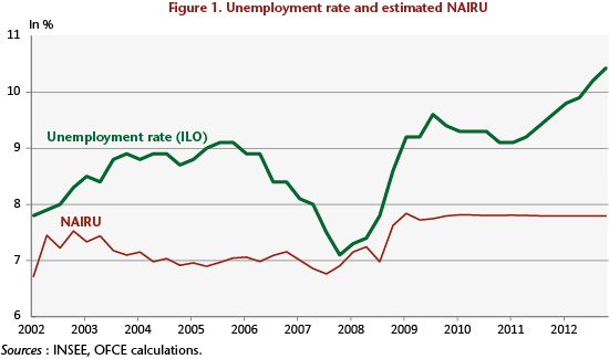 France The Rise In Cyclical Unemployment Continues Ofce Le Blog
