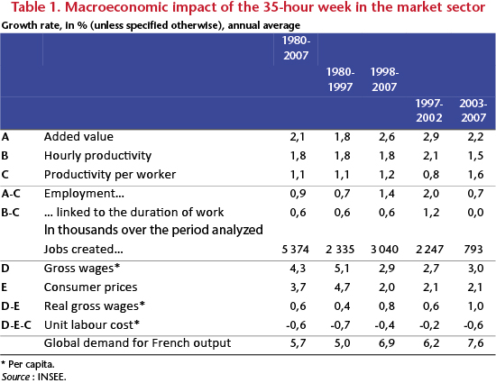 Has The 35 Hour Work Week Really Weighed Down French Economy