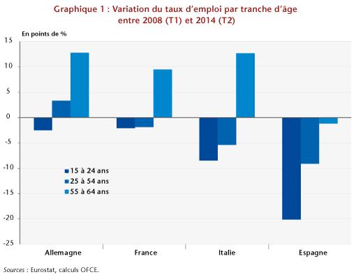 Graphe1_post27-11-ES