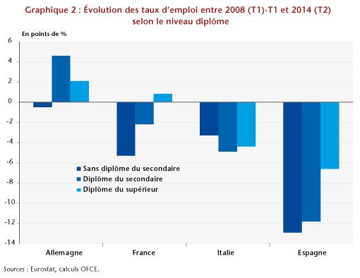 Graphe2_post27-11-ES