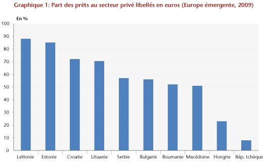 Source : Haiss et Rainer (2011).