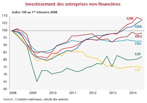 Graphe-post17-06_invest