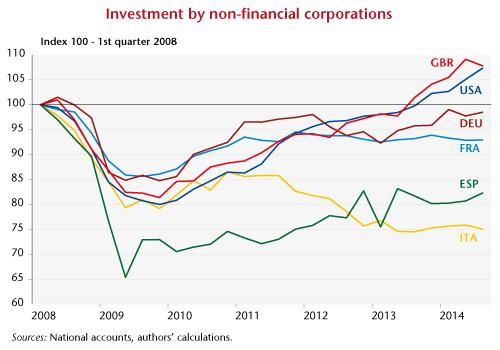 Graphe-post17-06_investENG