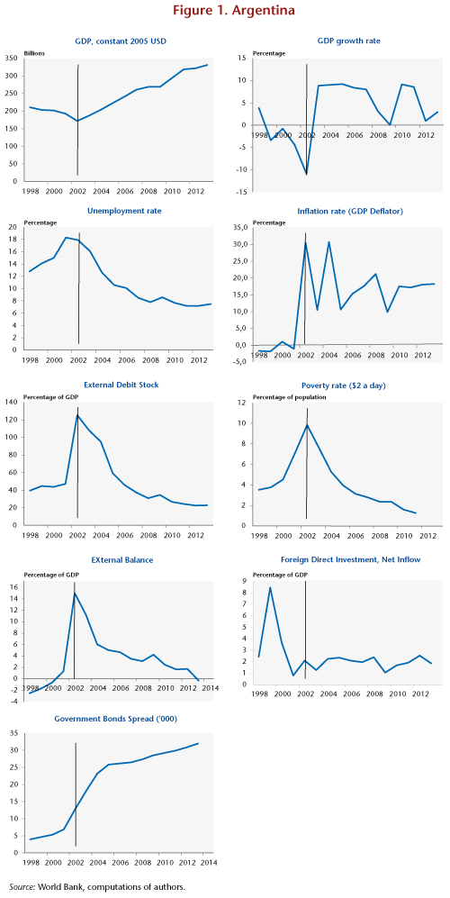 role of exchange rate regime in argentinas 2001 crisis This literature has attempted to create datasets identifying the exchange rate regime in  until december 2001  in the role of the usd, from a pre-crisis average .