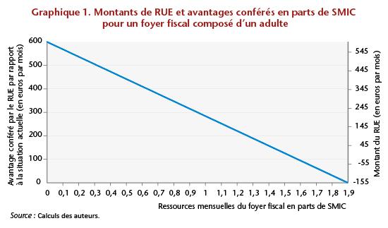 RUE graph 1