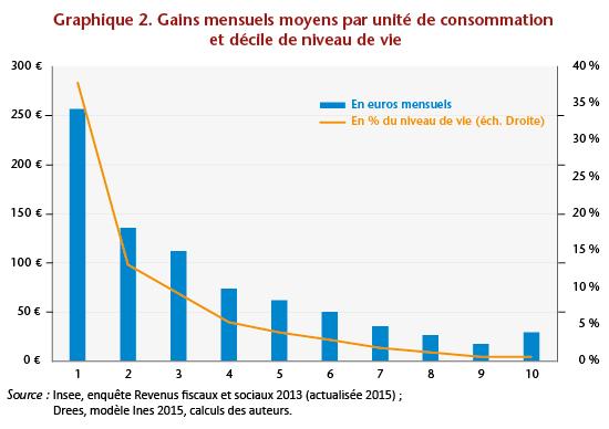 RUE graphe 2
