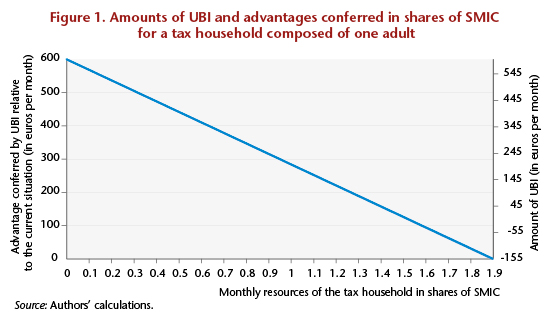 Universal Basic Income An Ambition To Be Financed Ofce Le Blog