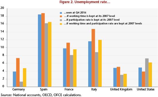 Beyond The Unemployment Rate An International Comparison Since The Crisis Ofce Le Blog