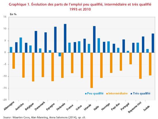 0f1689a763b Les nouvelles inégalités du travail. Pourquoi l emploi se polarise ...