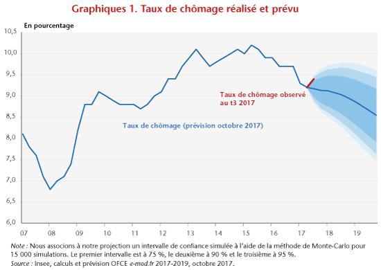 e3de0e77481 2018   baisse du chômage non garantie - OFCE le blog