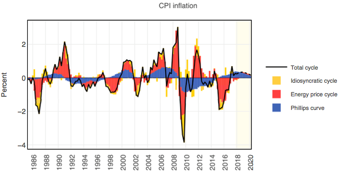 GR_Inflation_G3