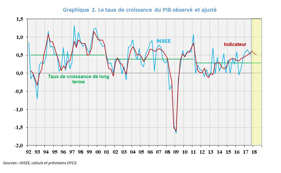 HP_Indicateur_graphique2