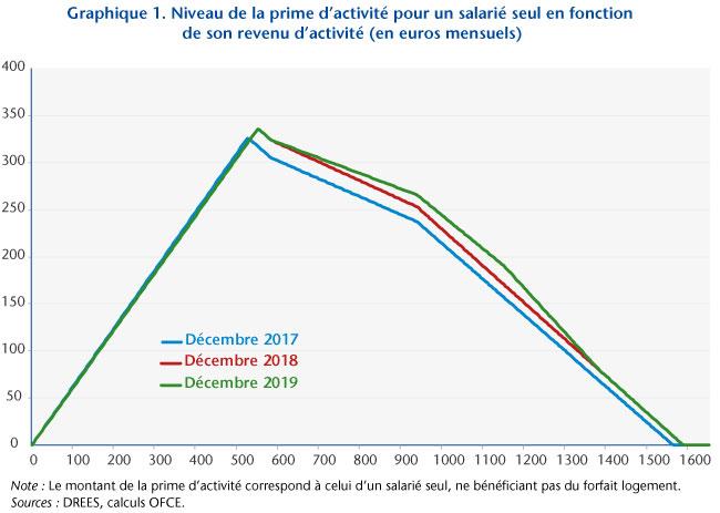 Graphe1_post30-10