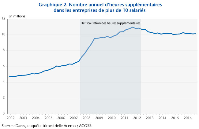 Graphe2_post01-10