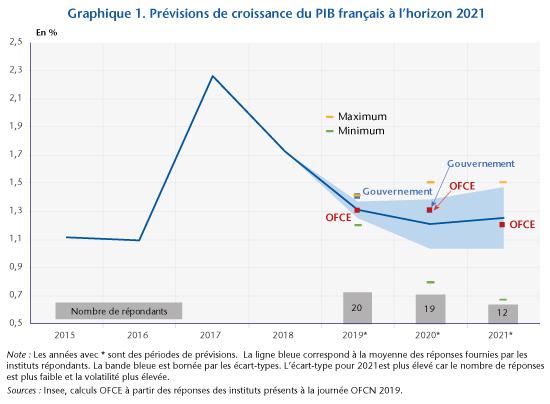 Quelle croissance pour la France en 2020 et 2021 ? Les